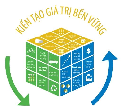 Mô hình phát triển bền vững của Bảo Việt