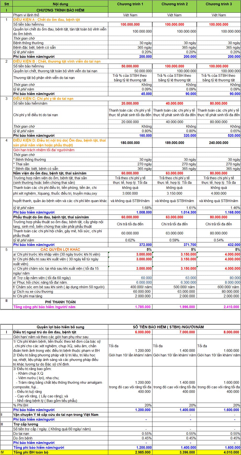 Biểu phí bảo hiểm sức khỏe cho tổ chức