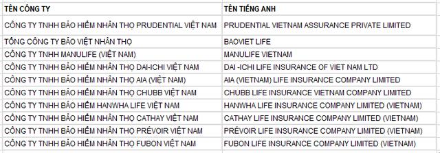 Top các công ty bảo hiểm hàng đầu Việt Nam năm 2017