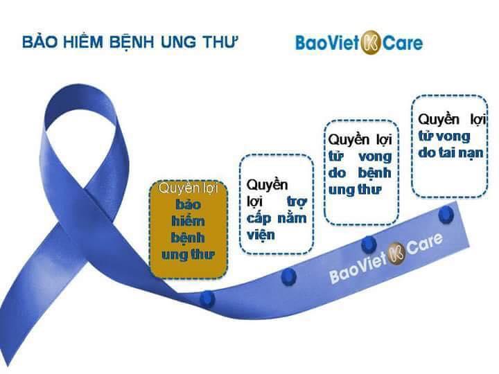 Quyền lợi bảo hiểm ung thư k care giai đoạn sớm