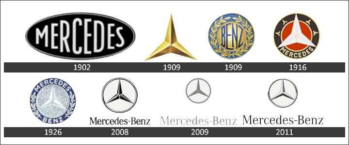 Tìm hiểu về biểu tượng ngôi sao ba cánh của hãng Mercedes-Benz