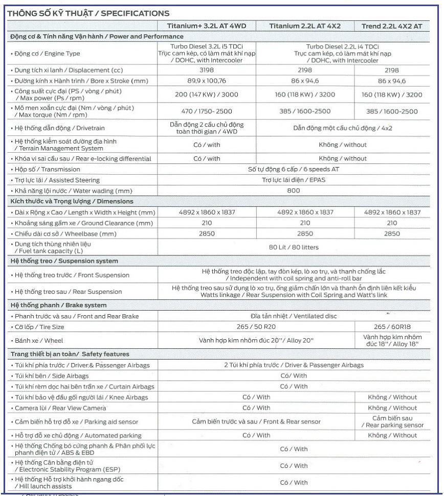 Thông số kỹ thuật xe Ford Everest