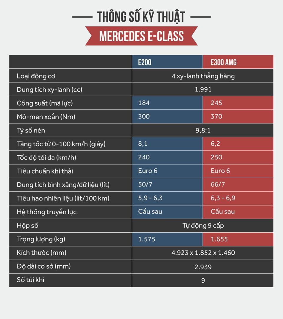 Thông số kỹ thuật xe Mercedes E300 AMG