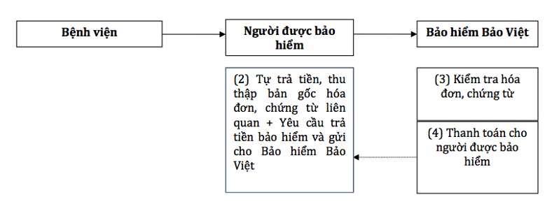 bảo hiểm Bảo Việt AON Care