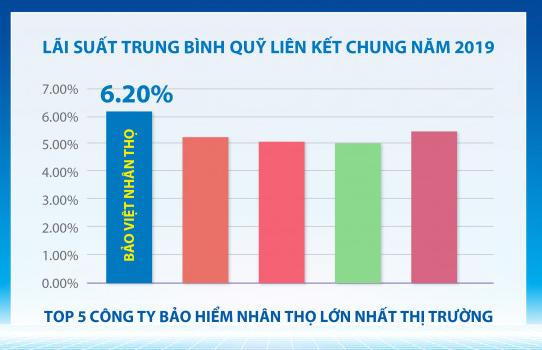 Lai_suat_trung_binh_quy_lien_ket_chung_nam2019